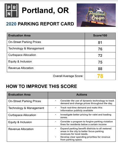 Demo scorecard for Portland - Five evaluation areas and how to improve them. Scores out of 100. Evaluation areas are: on-street parking prices, technology and management, curbspace allocation, equity and inclusion, and revenue allocation.
